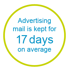 Direct mail statistic